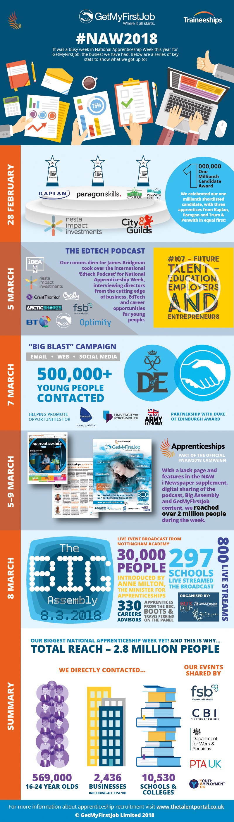 NAW2018 Infographic